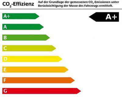 Energieeffiziensklasse A+