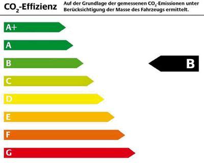 Energieeffiziensklasse B